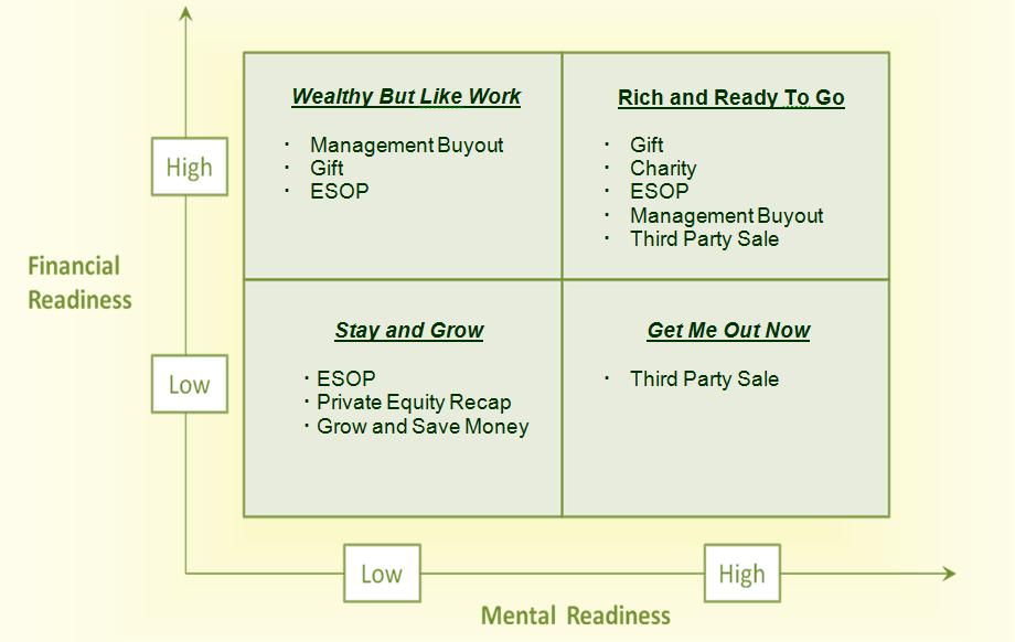 Exit Options Matrix